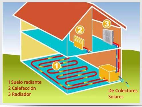 Calefaccion solar para casas airea condicionado - Sistemas de calefaccion para casas ...